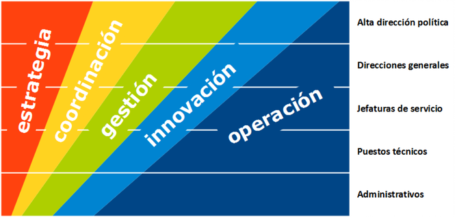 2. ECGIO; Estretegia-Coordinación-Gestión-Innovación-Operación