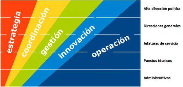 Módulo 2 :  Porcentaje de aplicación en tu puesto de trabajo.